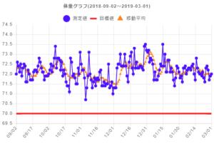体重グラフ 2019/03/01