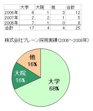 株式会社ブレーン採用実績(2006~2008年)