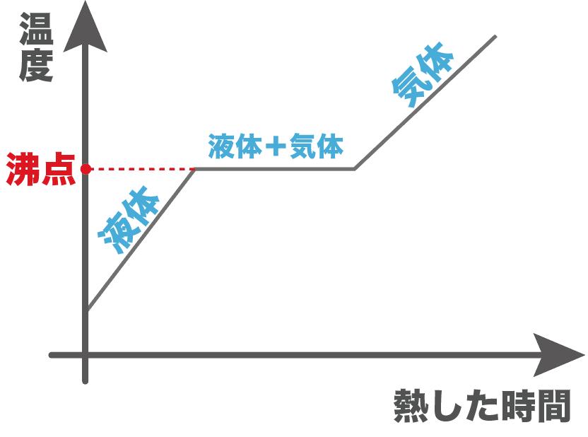 f:id:takoyaki33kun:20180529181913p:plain