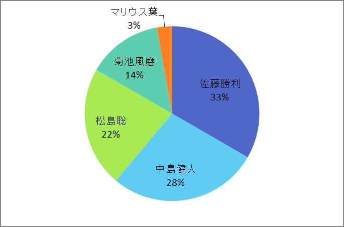f:id:takoyakitabetai:20190114122701p:plain