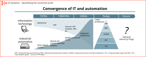 Convergence-IT-industrial-automation-min