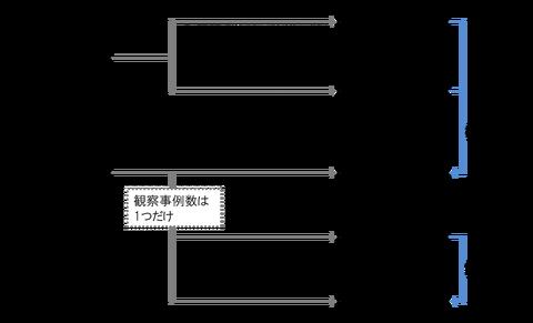 定性分析 構造化