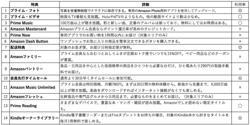 f:id:takuma0321:20171112104903j:plain