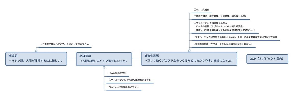 f:id:takuma521:20190715210300j:plain