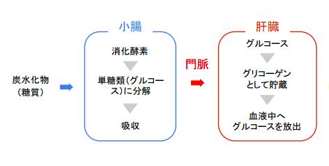 f:id:takumasa39:20180517143136p:plain