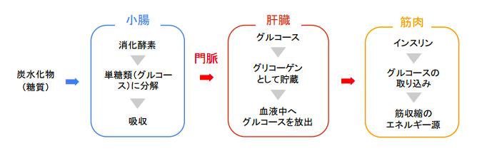 f:id:takumasa39:20180517143229p:plain