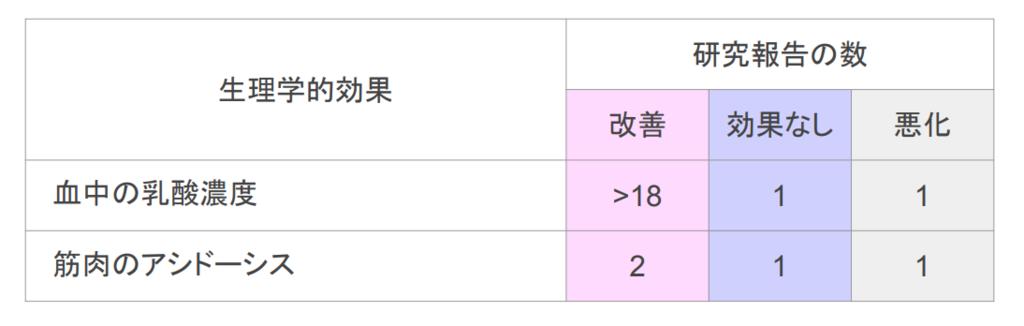 f:id:takumasa39:20180920133842p:plain