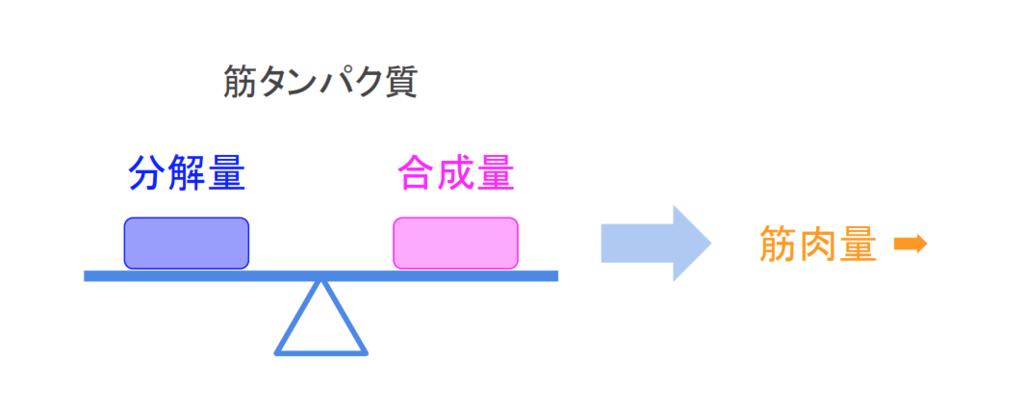 f:id:takumasa39:20181101102251p:plain