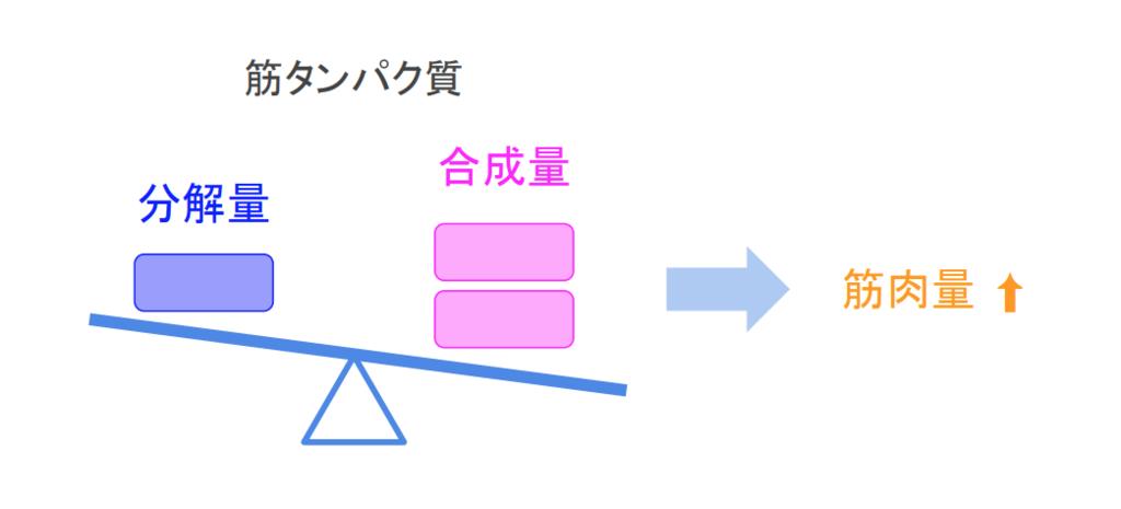 f:id:takumasa39:20181101102323p:plain