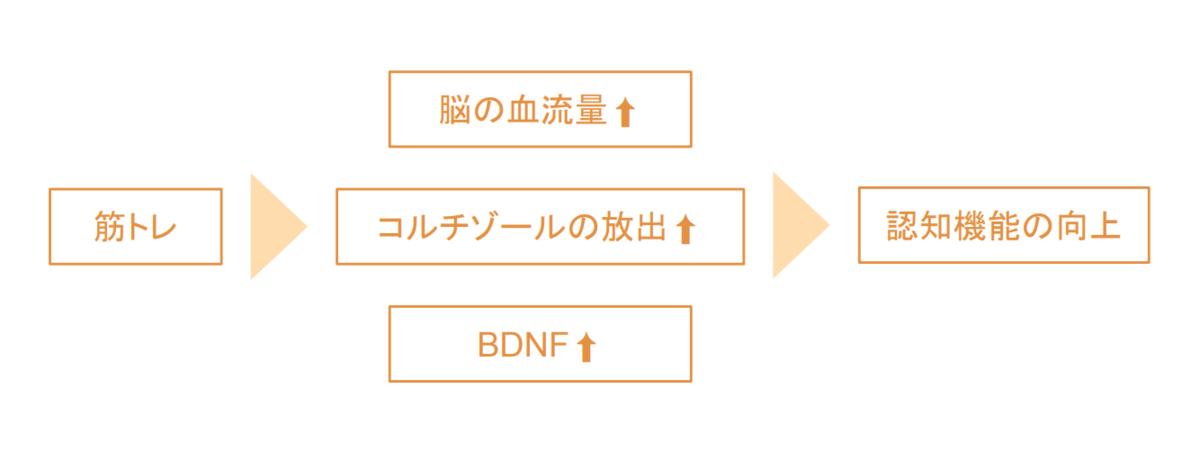 f:id:takumasa39:20190328142627p:plain