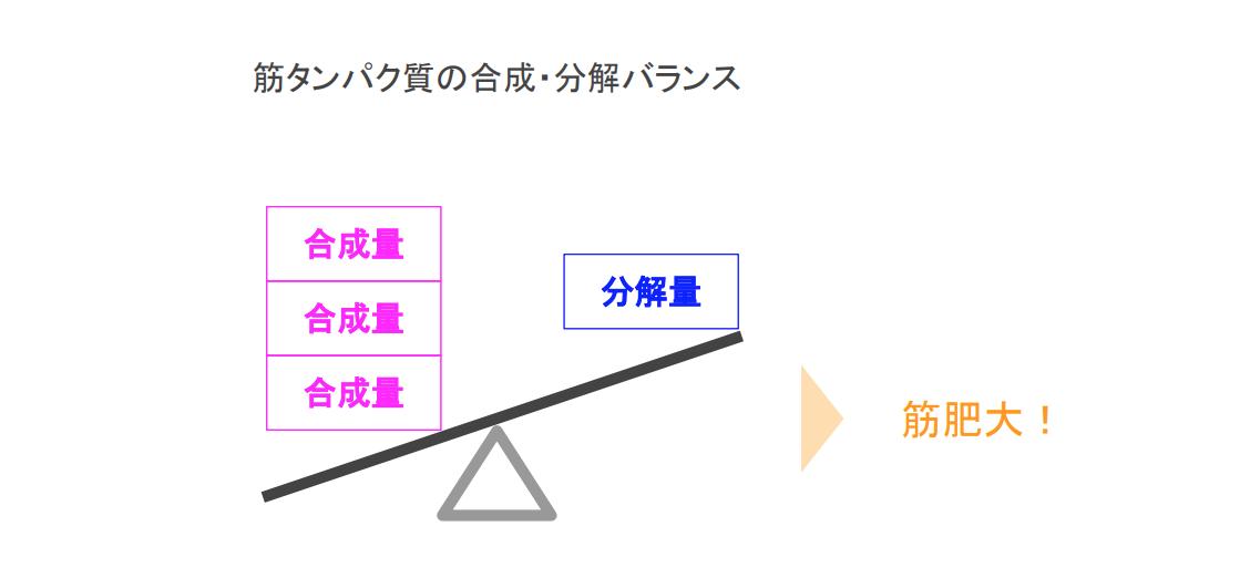 f:id:takumasa39:20190922151540p:plain