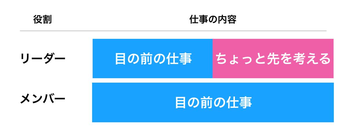 f:id:takumi1105:20190726135105p:plain