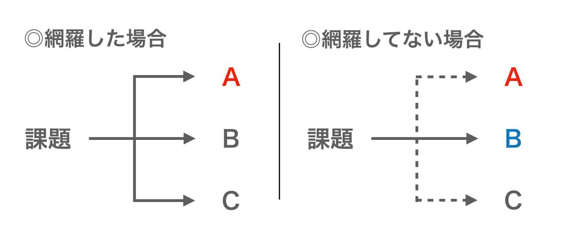 f:id:takumi1105:20190830091728p:plain
