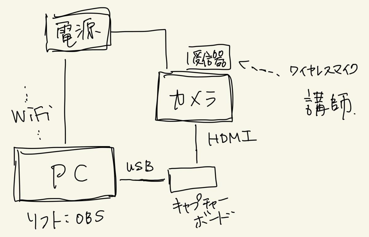 f:id:takuro_logic:20200322222524p:plain