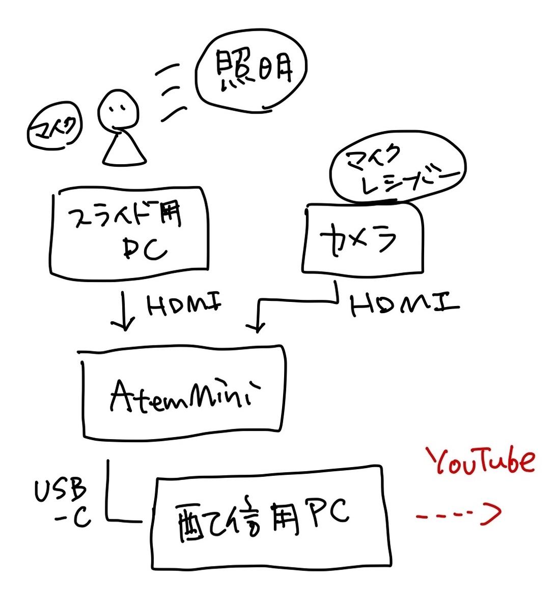 f:id:takuro_logic:20210330225745j:plain