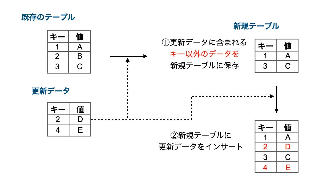 f:id:takurosasaki:20210407084739p:plain
