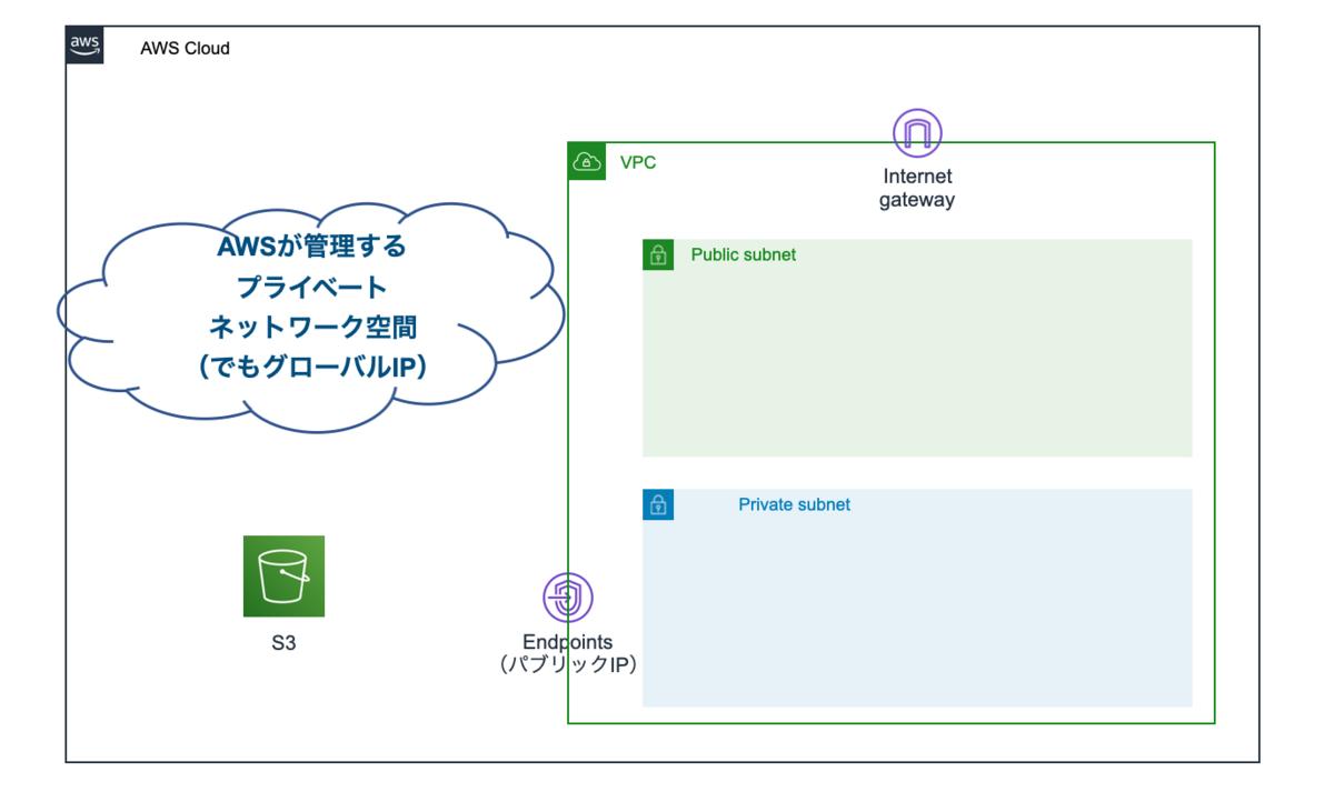 f:id:takurosasaki:20210505221307p:plain