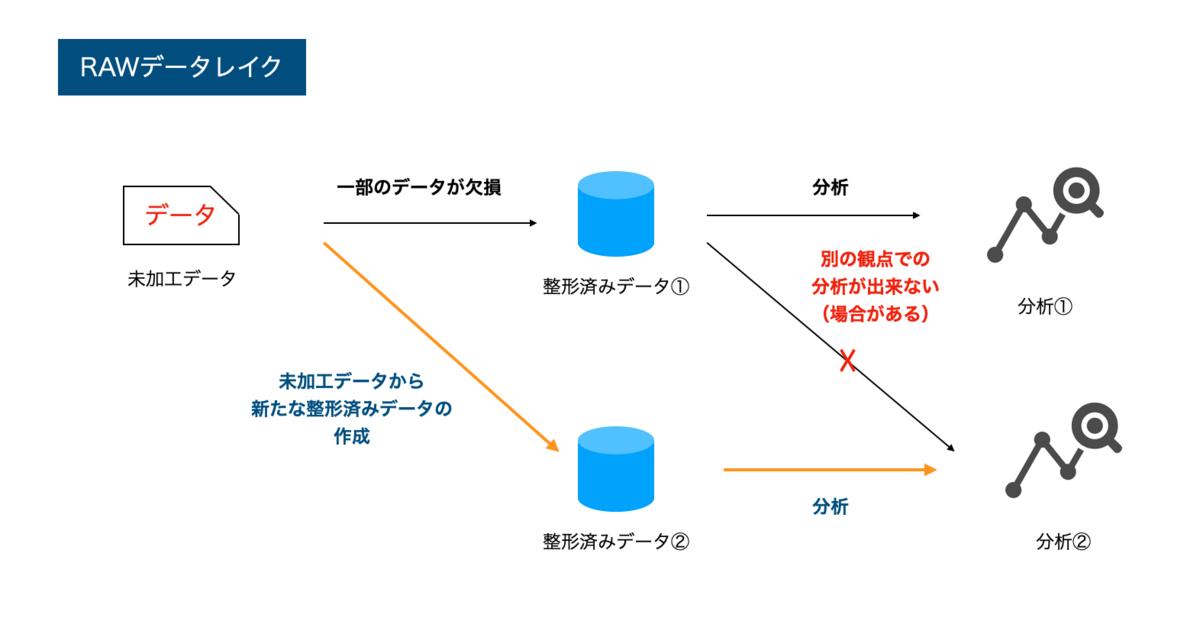f:id:takurosasaki:20210518003927p:plain