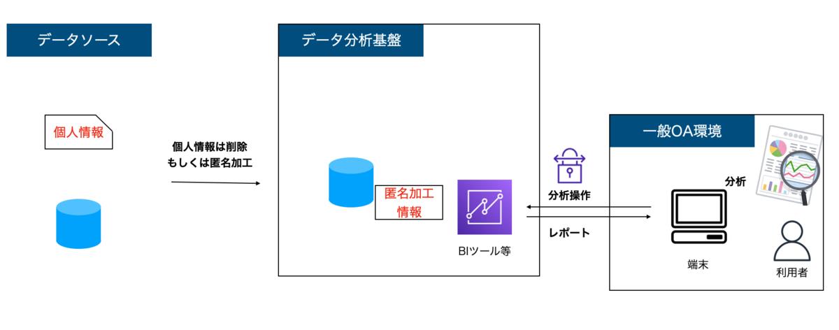 f:id:takurosasaki:20210531075820p:plain