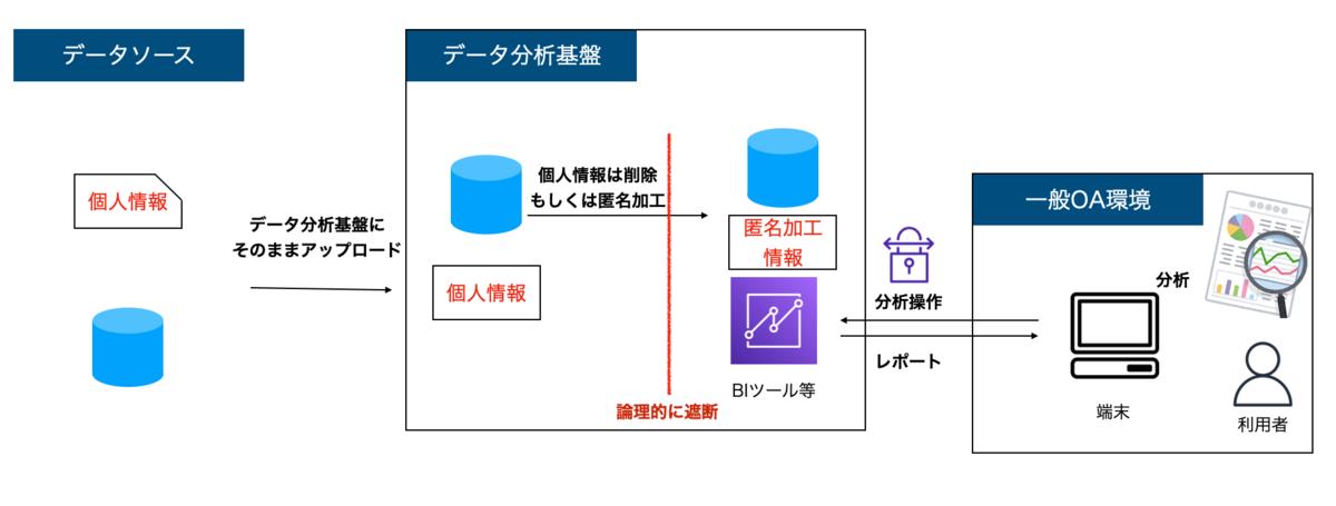 f:id:takurosasaki:20210531075835p:plain