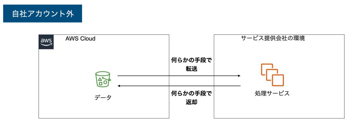 f:id:takurosasaki:20210606161823p:plain