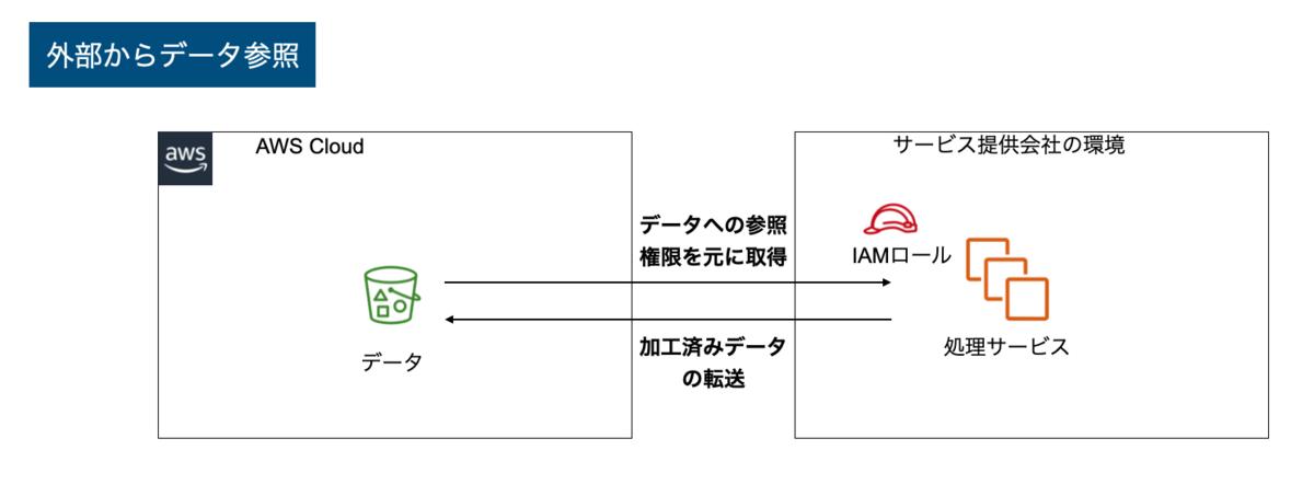 f:id:takurosasaki:20210606162959p:plain