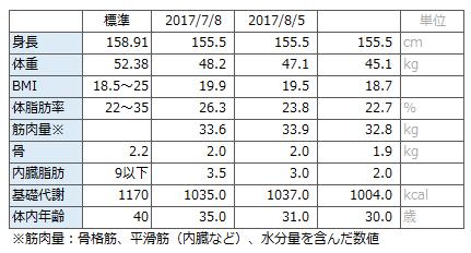 f:id:takusannokimochi:20170906125652p:plain