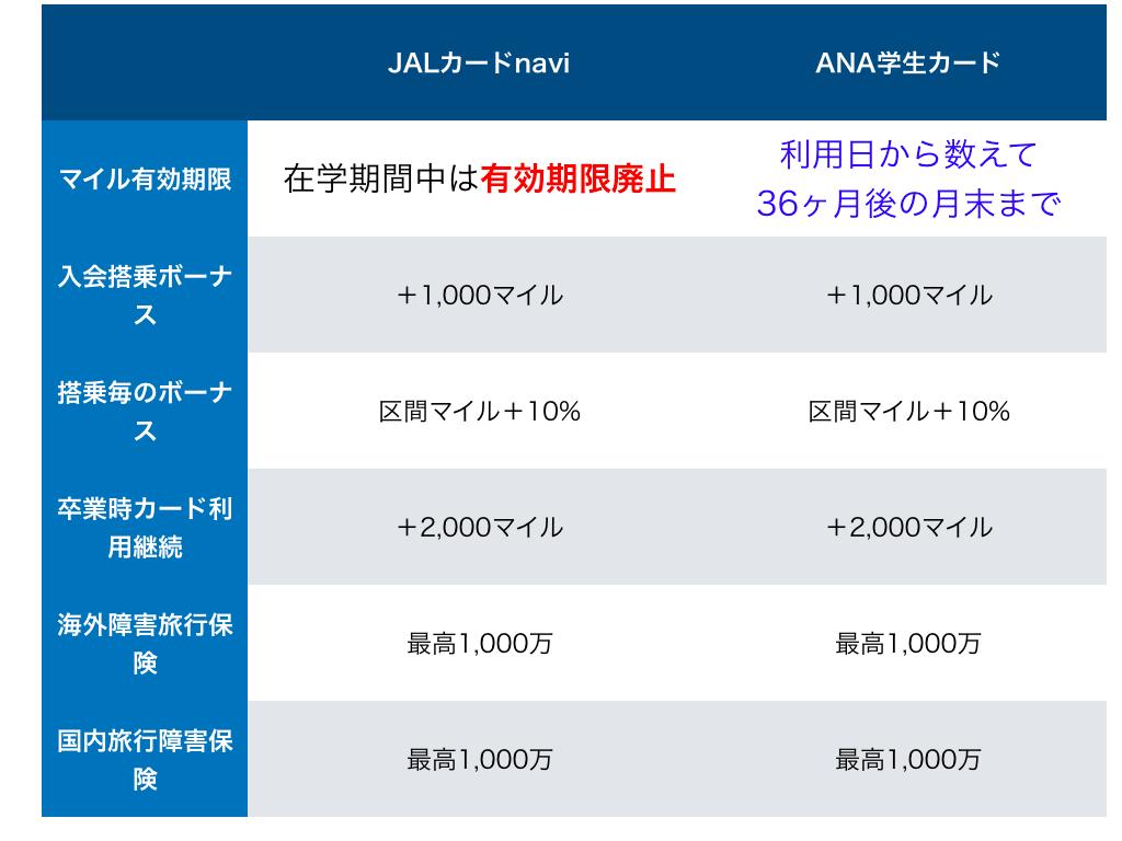 ANA JAL学生カード比較