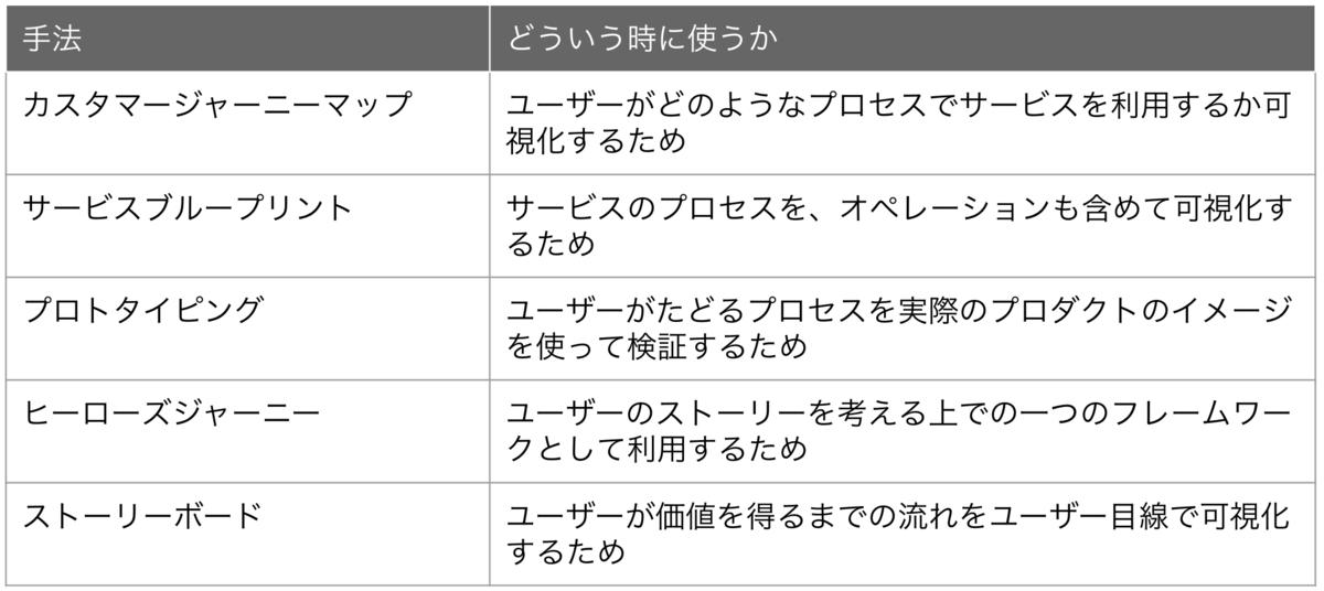 f:id:takuto-yao:20190322101327p:plain