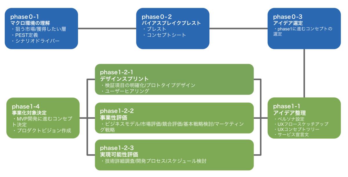 f:id:takuto-yao:20200109183907p:plain