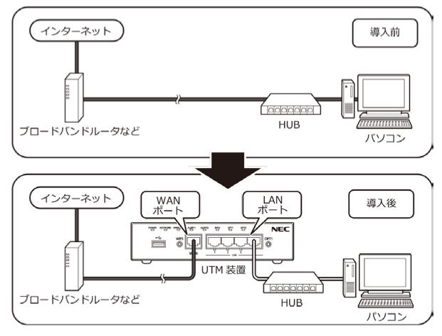 UTM装置設置図