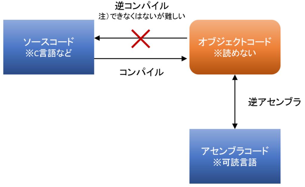 f:id:takuya-endo:20180420110957p:plain