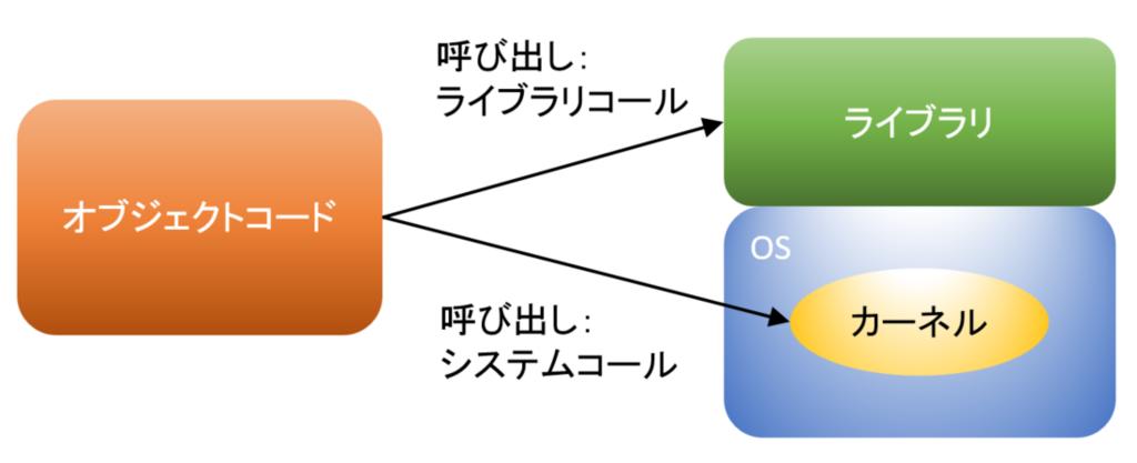 f:id:takuya-endo:20180420111001p:plain