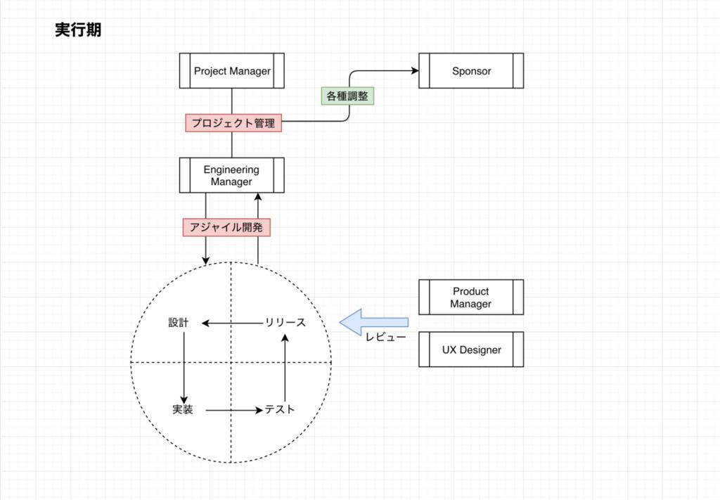 プロジェクトの実行期の組織体制