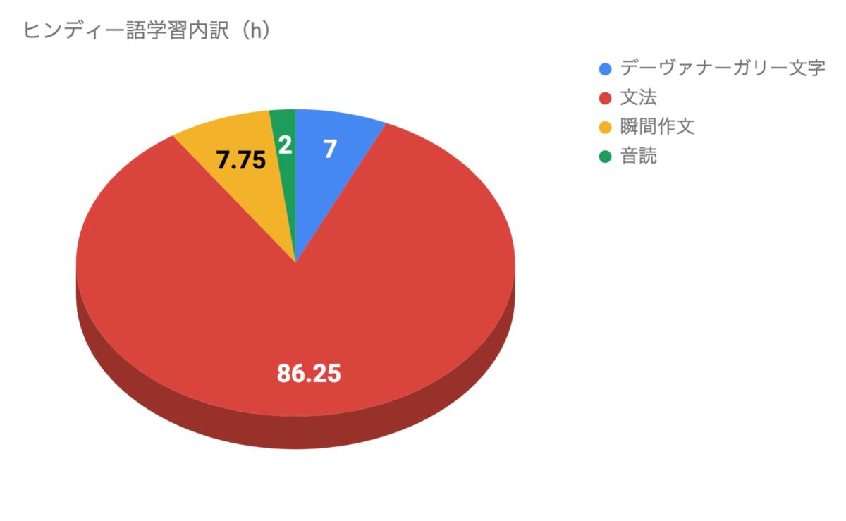 ヒンディー語学習の内訳