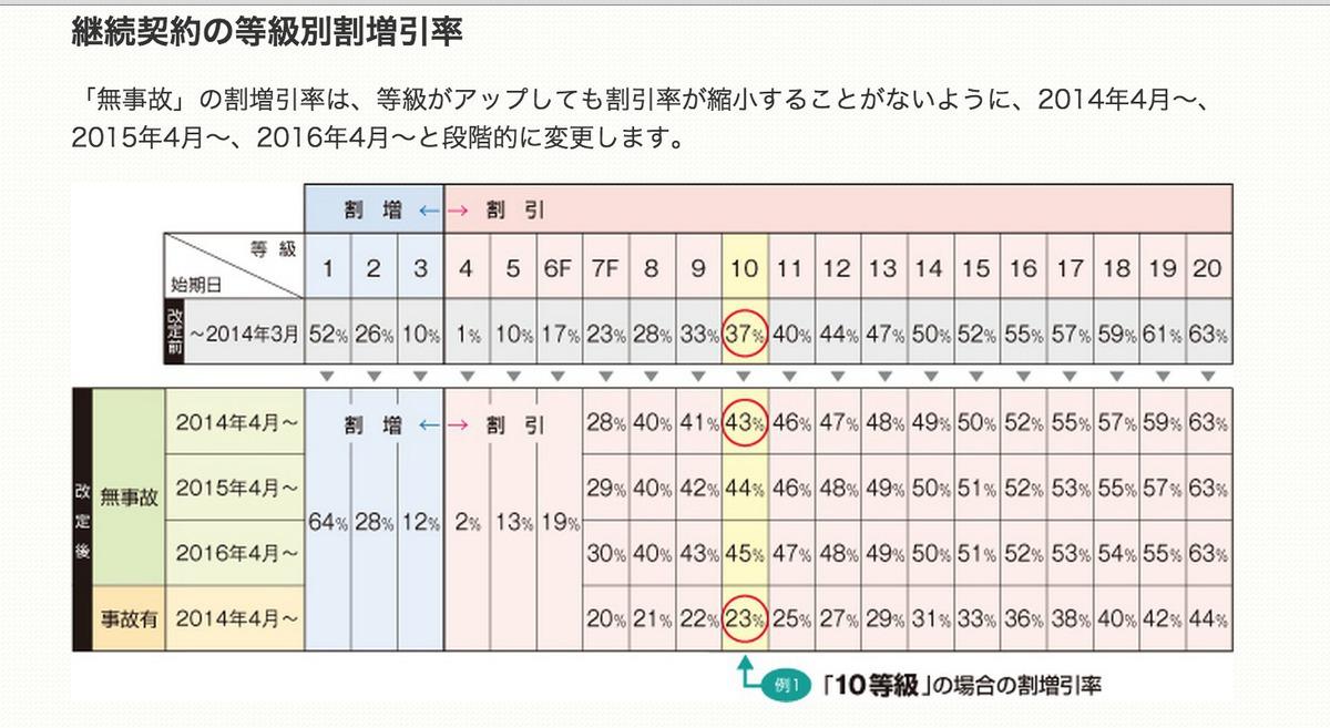 三井住友海上 バイク保険|見積もり・金額・値 …