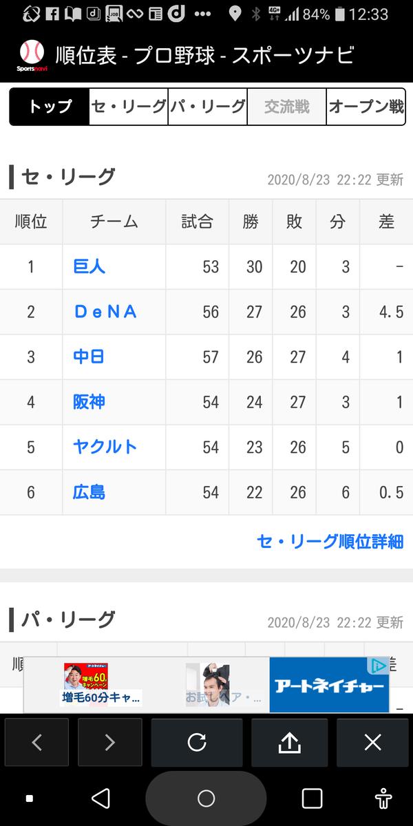 野球 順位 プロ 表 セリーグ