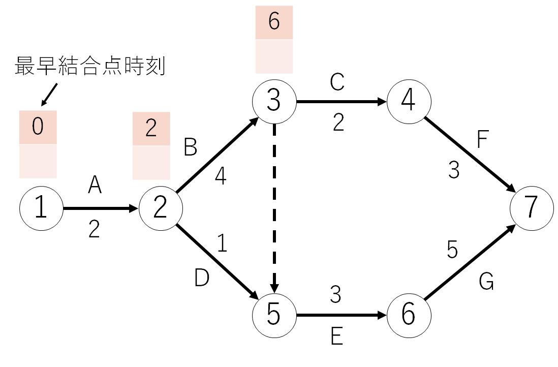最早結合点時刻の求め方1