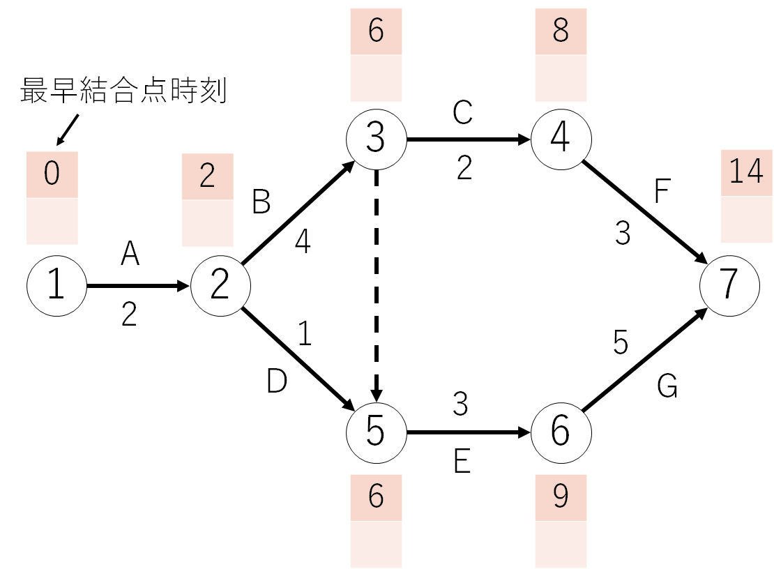 最早結合点時刻の求め方2