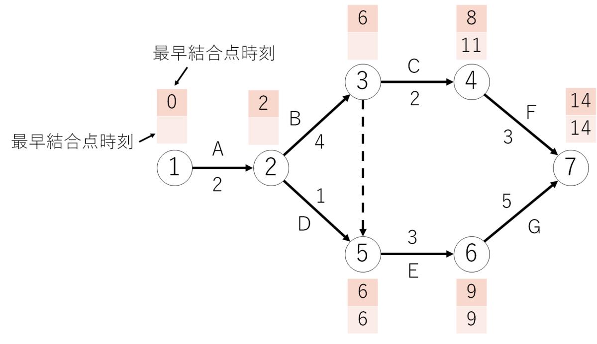 最遅結合点時刻の求め方1