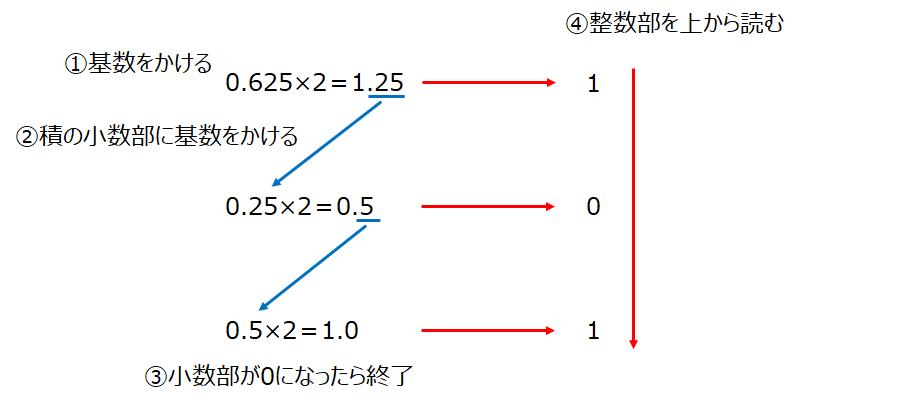 f:id:talosta:20210218224856p:plain