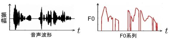 基本周波数についてのまとめ - 備忘録