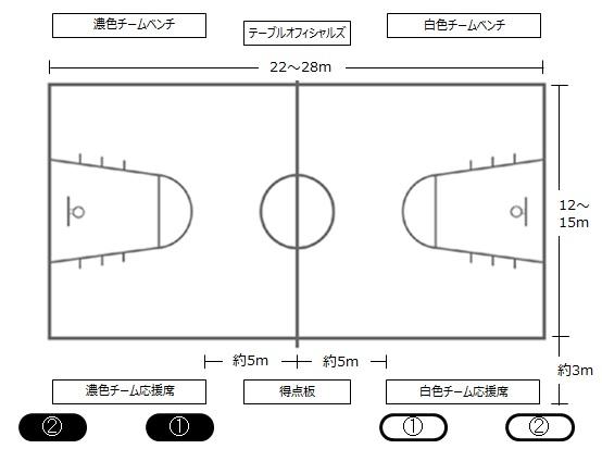 ミニバスケットボール コート図