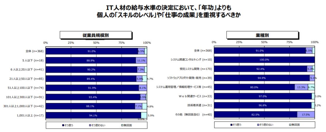 IT関連企業の給与制度の今後の動向(企業側の認識)