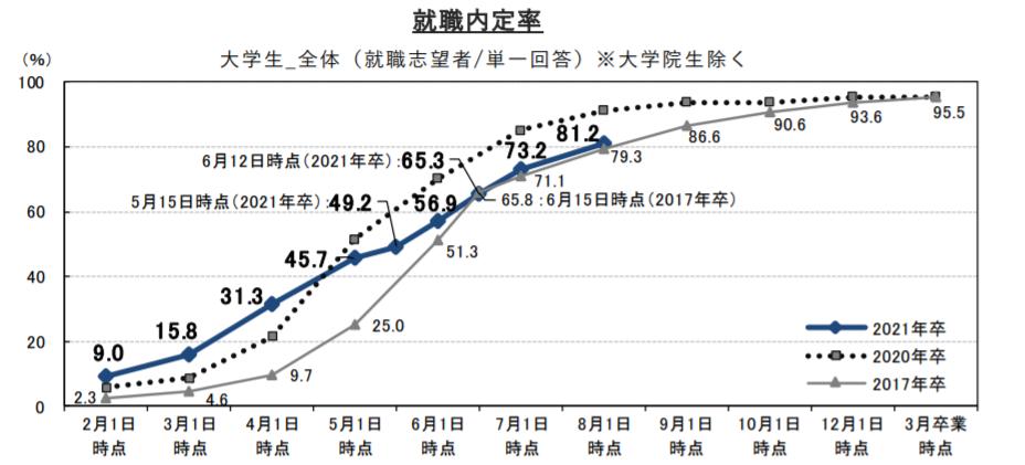 2020年の就職内定率(就職みらい研究所の資料より引用)