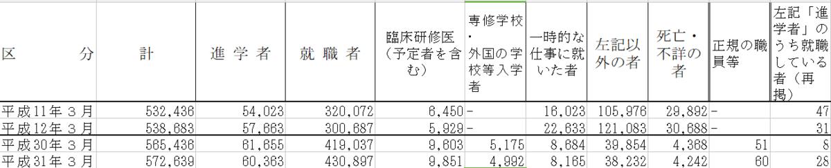 大学生の進学先データ(1999,2000,2018,2019)