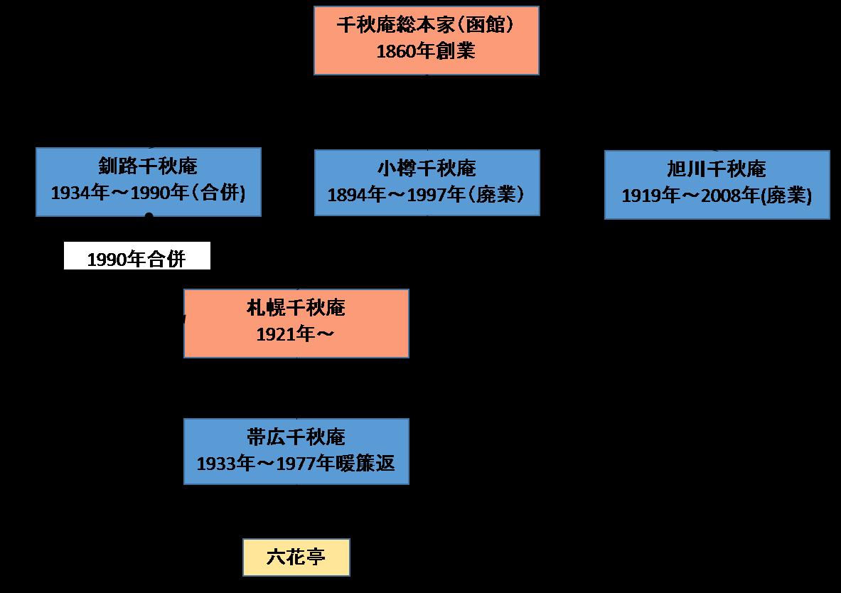 f:id:tamayoshi:20200118233745p:plain