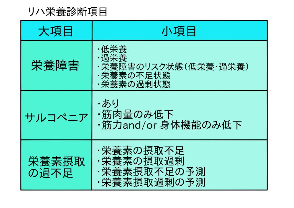 リハ栄養診断項目