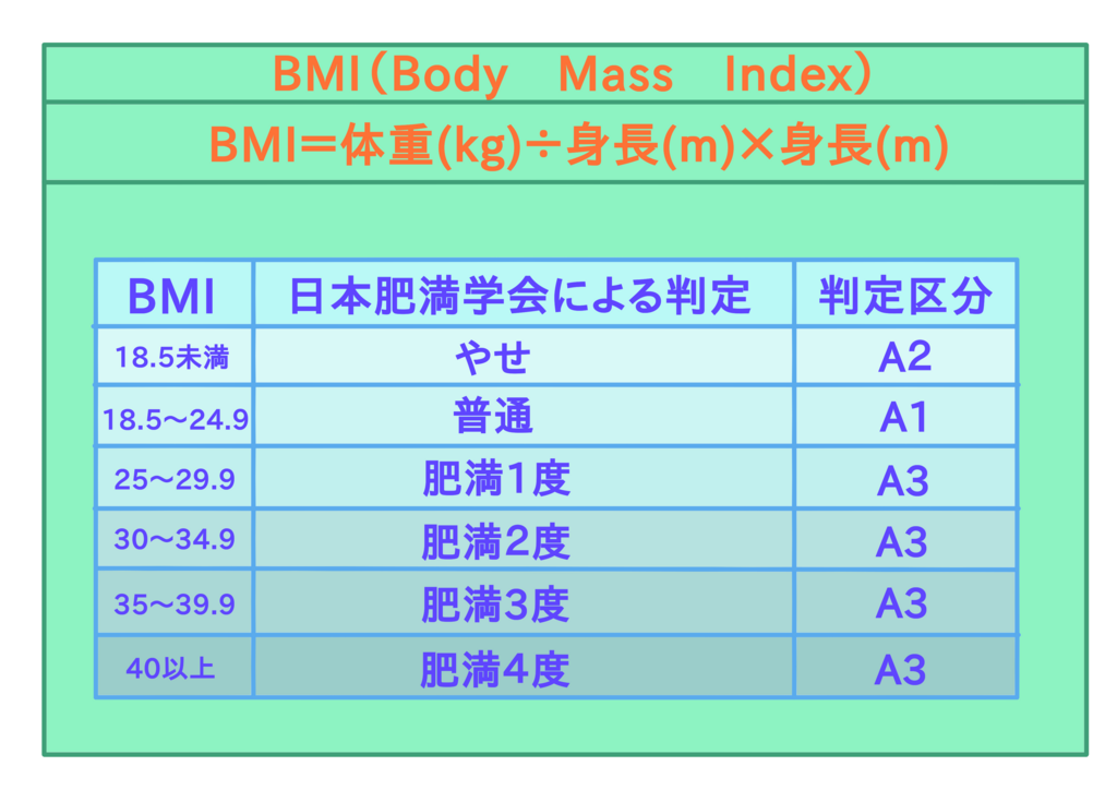 BMI計算式、判定基準