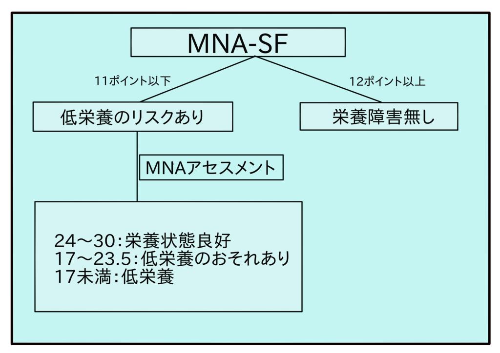 MNAフローチャート。MNA−SFから11ポイント以下でMNAアセスメントへ